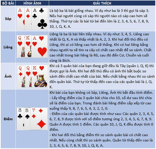 Luật chơi Liêng - Các bộ bài